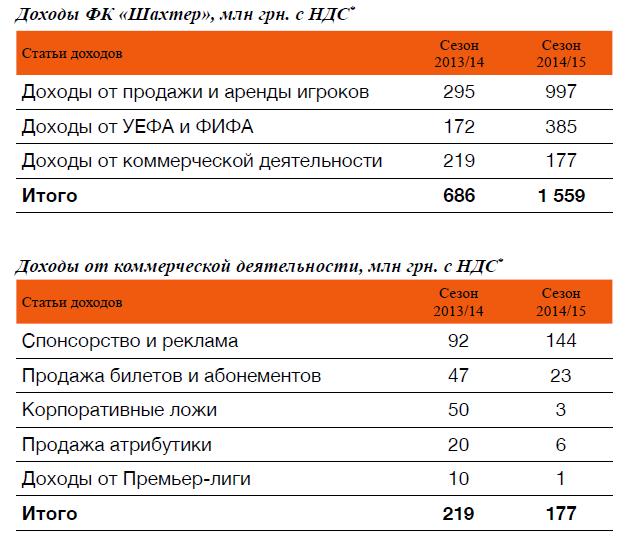 """Доходы """"Шахтера"""" в сезоне-2014/15 составили 63,7 млн евро"""