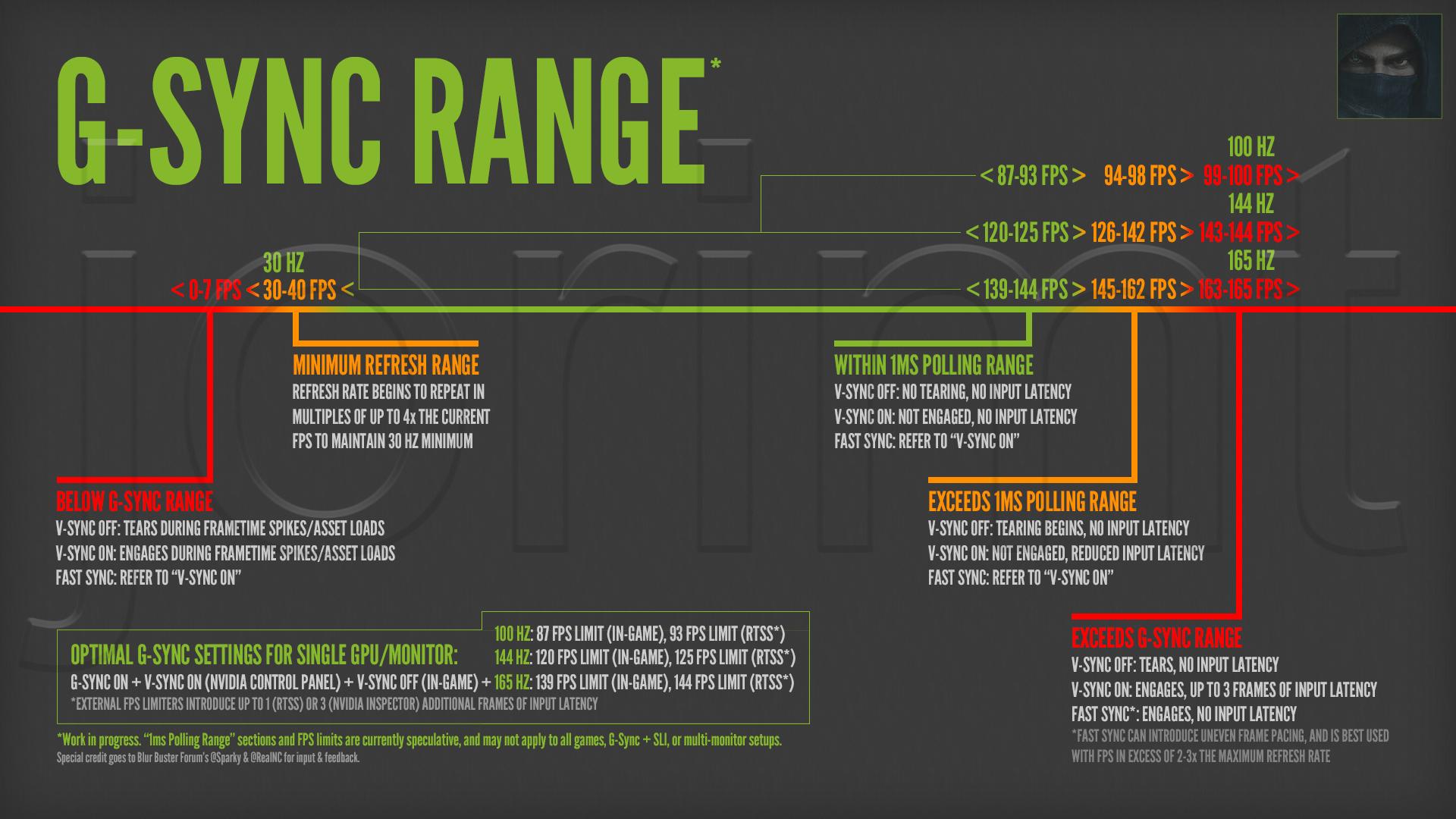 Help 144hz Gsync Fast Sync Nvidia